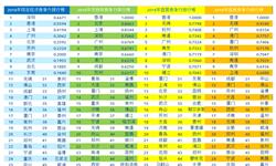 """2018年深圳领先于香港 蝉联2018年中国城市竞争力之综合经济竞争力""""冠军"""""""