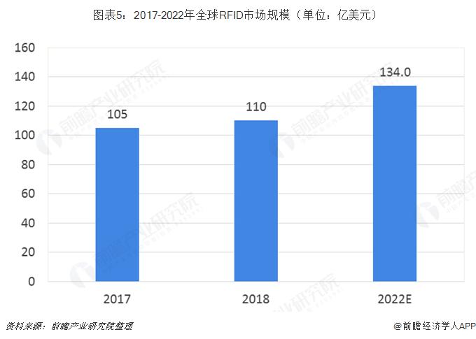 图表5:2017-2022年全球RFID市场规模(单位:亿美元)