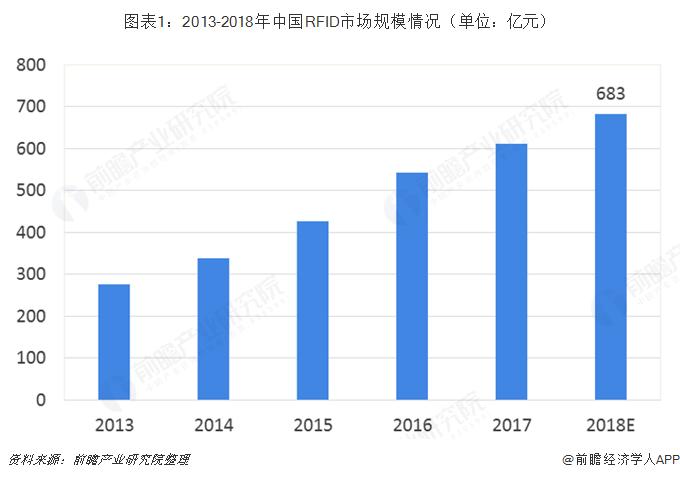 图表1:2013-2018年中国RFID市场规模情况(单位:亿元)