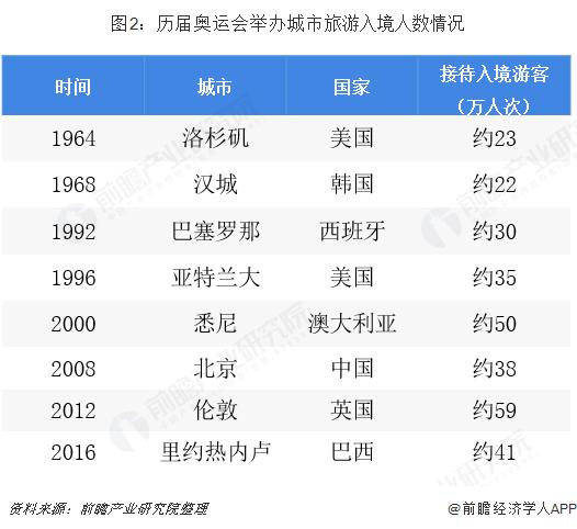 图2:历届奥运会举办城市旅游入境人数情况