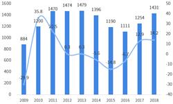 2018年中国与智利双边贸易全景图(附中国与智利主要进出口产业数据)