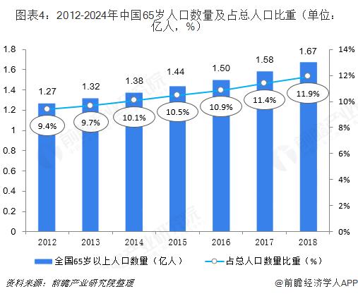 图表4:2012-2024年中国65岁人口数量及占总人口比重(单位:亿人,%)
