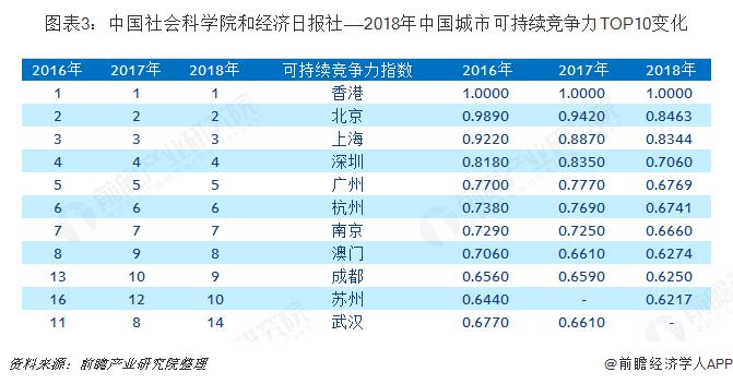 图表3:中国社会科学院和经济日报社——2018年中国城市可持续竞争力TOP10变化