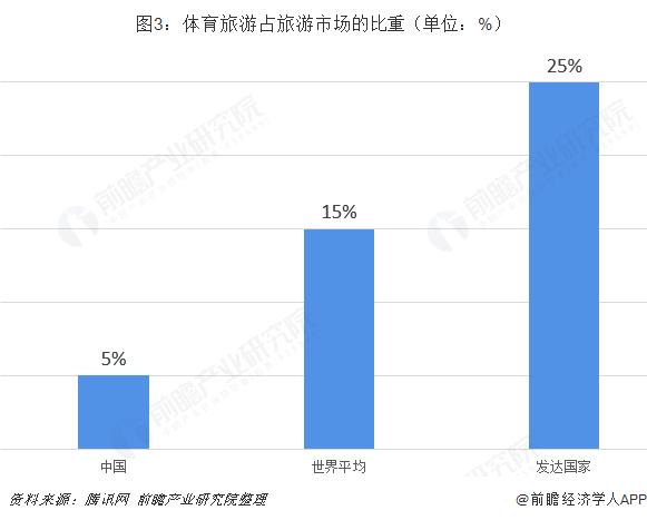 图3:体育旅游占旅游市场的比重(单位:%)