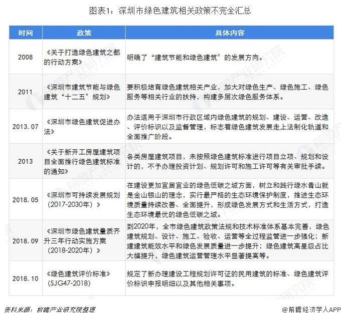 图表1:深圳市绿色建筑相关政策不完全汇总