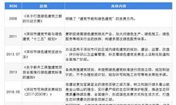2019年深圳市绿色建筑发展现状及趋势分析 至2020年新增绿色建筑面积超亿平方米【组图】