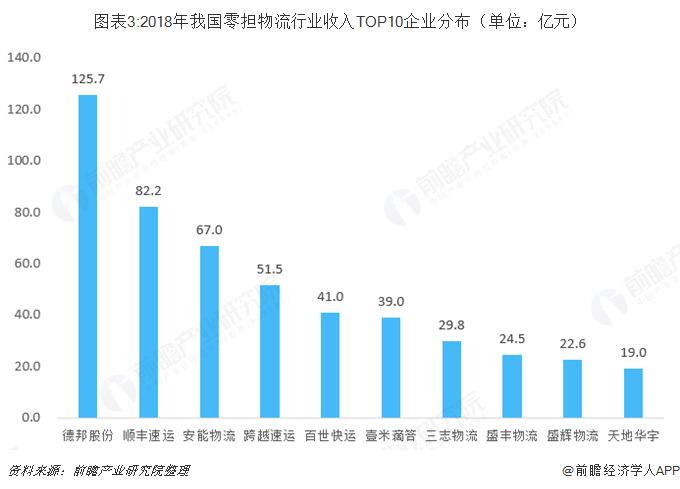 图表3:2018年我国零担物流行业收入TOP10企业分布(单位:亿元)