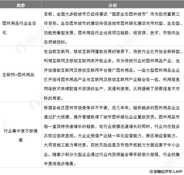 中国园艺用品行业发展趋势分析情况