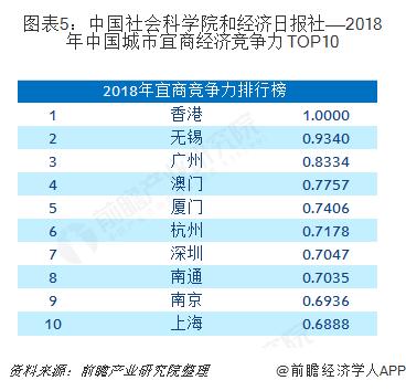 图表5:中国社会科学院和经济日报社——2018年中国城市宜商经济竞争力TOP10