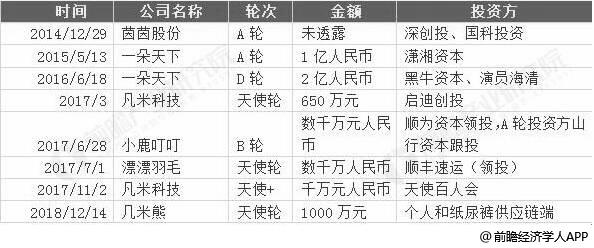 2014-2018年中国纸尿裤融资情况