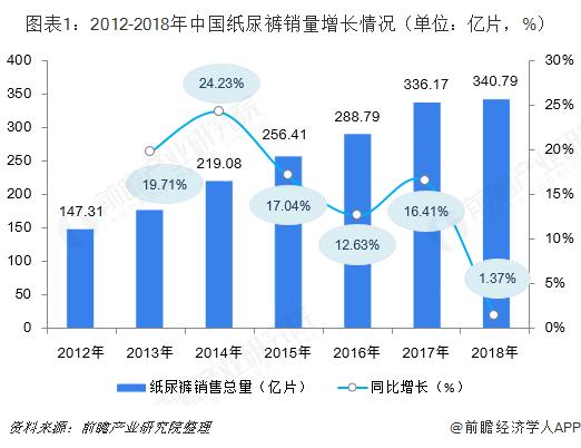 图表1:2012-2018年中国纸尿裤销量增长情况(单位:亿片,%)