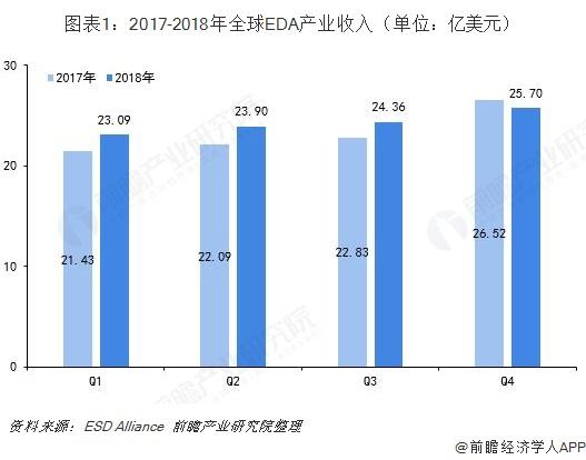 图表1:2017-2018年全球EDA产业收入(单位:亿美元)