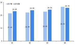 2019年全球EDA<em>产业</em>发展现状及趋势分析 5G、AI、IoT推动<em>产业</em>发展【组图】