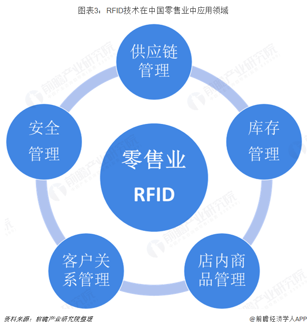 图表3:RFID技术在中国零售业中应用领域