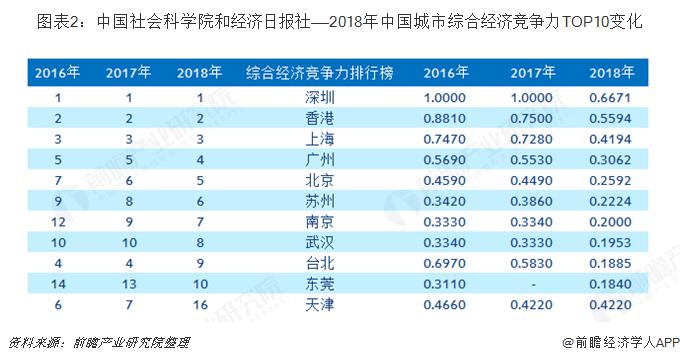 图表2:中国社会科学院和经济日报社——2018年中国城市综合经济竞争力TOP10变化