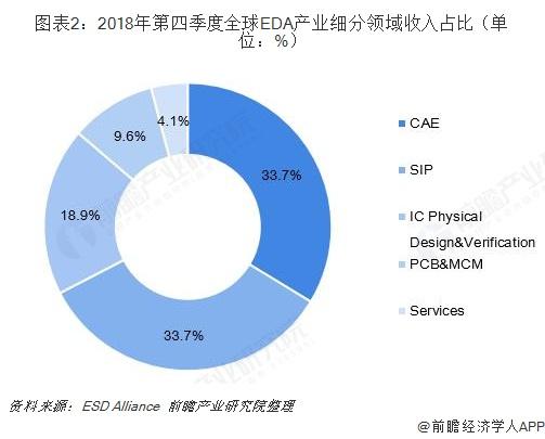 图表2:2018年第四季度全球EDA产业细分领域收入占比(单位:%)