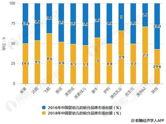 2016-2018年中国婴幼儿奶粉分品牌市场份额变化情况