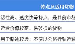 2018年中国零担物流行业发展现状与市场趋势 零担物流巨头各显神通抢占市场【组图】
