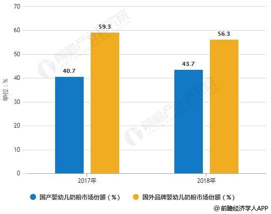2017-2018年中国国产婴幼儿奶粉市场份额统计情况