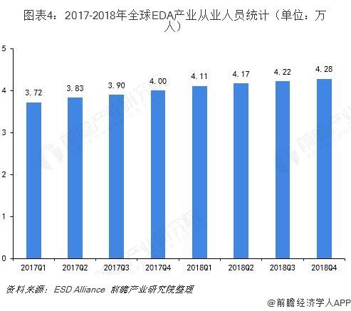 图表4:2017-2018年全球EDA产业从业人员统计(单位:万人)