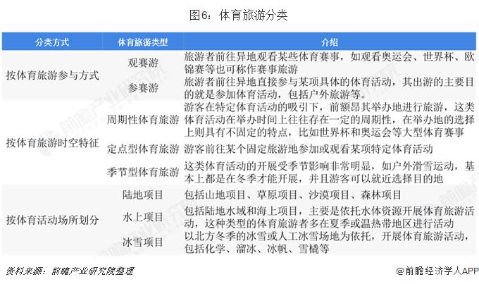 图6:体育旅游分类