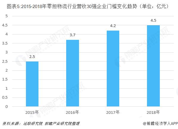 图表5:2015-2018年零担物流行业营收30强企业门槛变化趋势(单位:亿元)