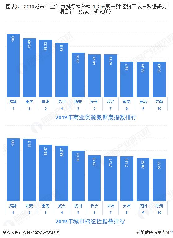 图表8:2019城市商业魅力排行榜分榜-1(by第一财经旗下城市数据研究项目新一线城市研究所)