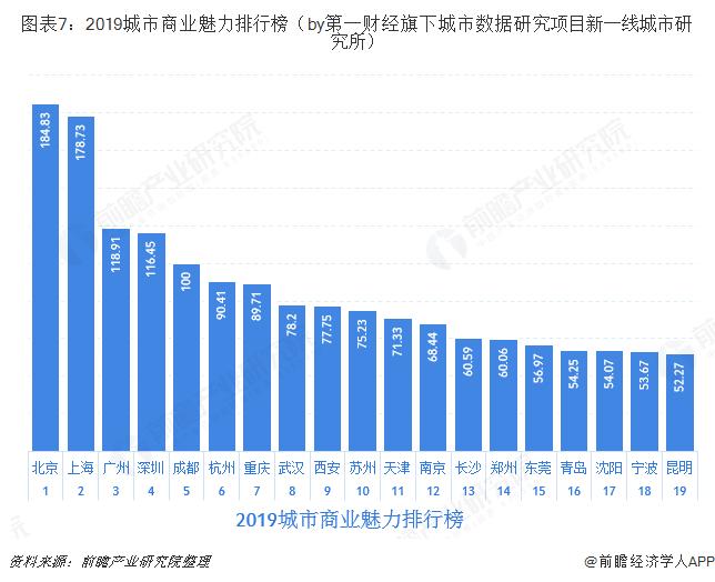 图表7:2019城市商业魅力排行榜(by第一财经旗下城市数据研究项目新一线城市研究所)