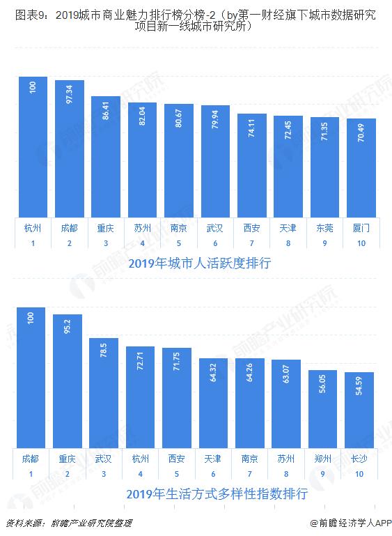 圖表9:2019城市商業魅力排行榜分榜-2(by第一財經旗下城市數據研究項目新一線城市研究所)