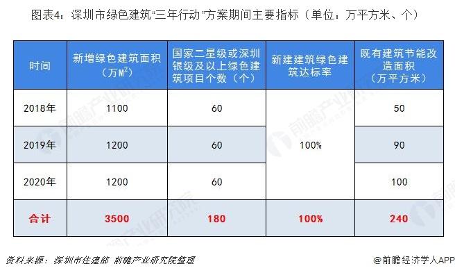 """图表4:深圳市绿色建筑""""三年行动""""方案期间主要指标(单位:万平方米、个)"""