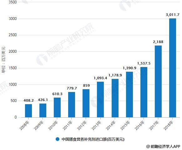 2008-2018年中国饮食营养增补养剂出口产额统计情景