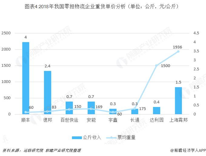 图表4:2018年我国零担物流企业重货单价分析(单位:公斤,元/公斤)