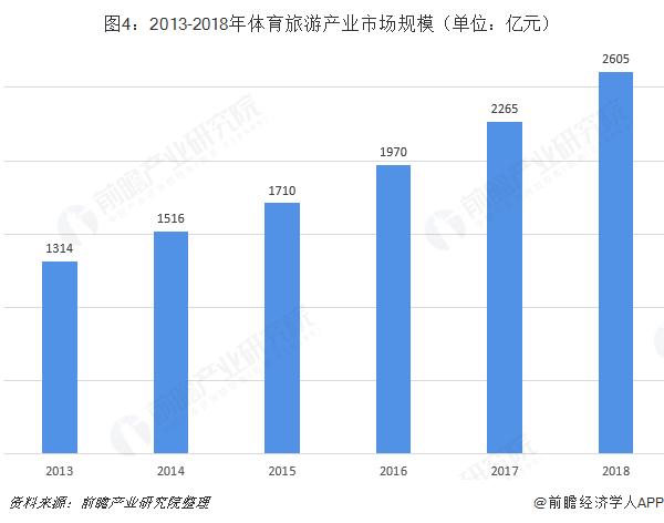 图4:2013-2018年体育旅游产业市场规模(单位:亿元)