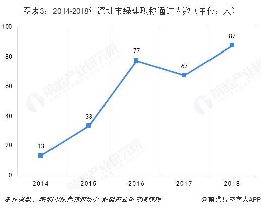 图表3:2014-2018年深圳市绿建职称通过人数(单位:人)