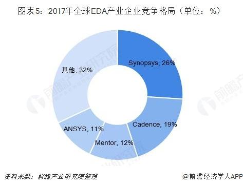 图表5:2017年全球EDA产业企业竞争格局(单位:%)
