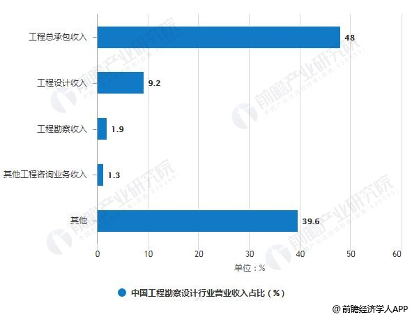2017年中国工程勘察设计行业营业收入占比统计情况