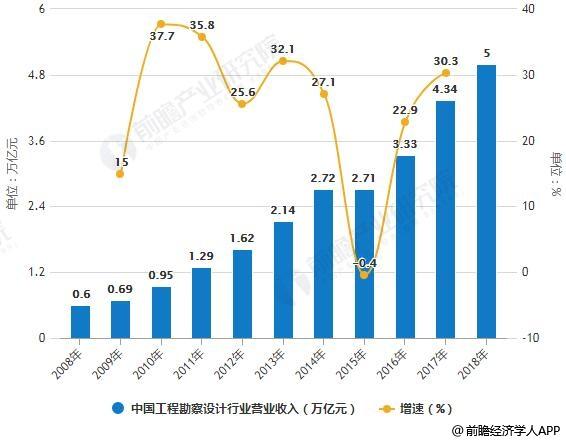 2008-2018年中国工程勘察设计行业营业收入统计情况及预测