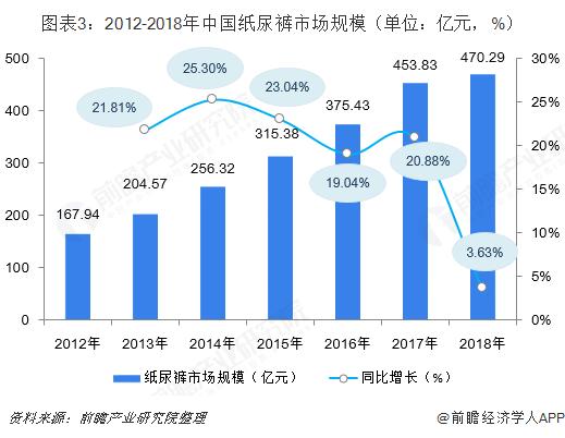 图表3:2012-2018年中国纸尿裤市场规模(单位:亿元,%)