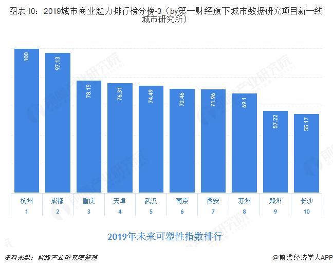 图表10:2019城市商业魅力排行榜分榜-3(by第一财经旗下城市数据研究项目新一线城市研究所)
