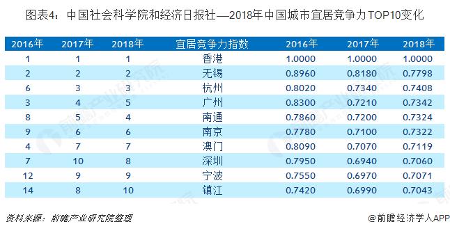 图表4:中国社会科学院和经济日报社——2018年中国城市宜居竞争力TOP10变化