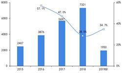 2019年中国可穿戴设备行业发展现状及趋势分析 5G推进可穿戴设备物联网浪潮【组图】
