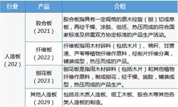 2018年中国人造板行业发展现状与2019年发展趋势 行业产值稳步增长,绿色创新成为主流【组图】