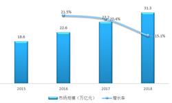 2018年中国数字经济行业发展概况与市场趋势 国数字经济结构持续优化【组图】