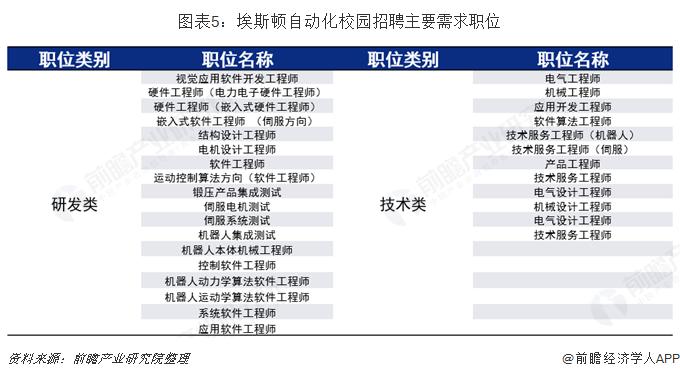 图表5:埃斯顿自动化校园招聘主要需求职位