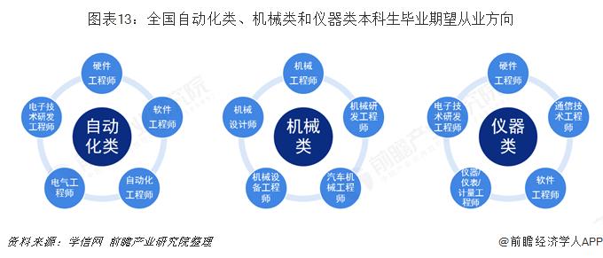 图表13:全国自动化类、机械类和仪器类本科生毕业期望从业方向