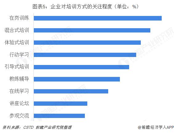 图表5:企业对培训方式的关注程度(单位:%)