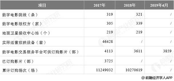 2018年中国农村电影市场主要数据情况
