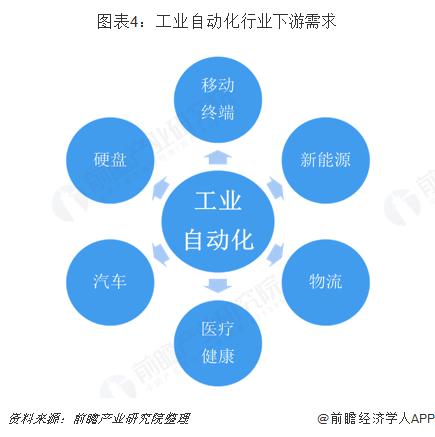 图表4:工业自动化行业下游需求