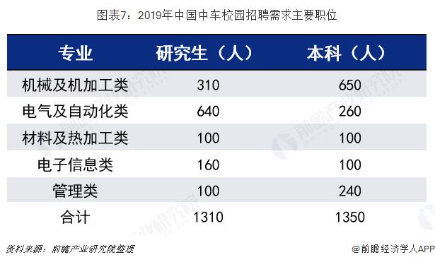 图表7:2019年中国中车校园招聘需求主要职位