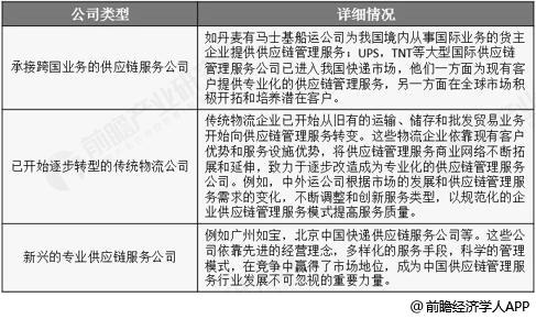 中国供应链管理服务公司构成类型分析情况